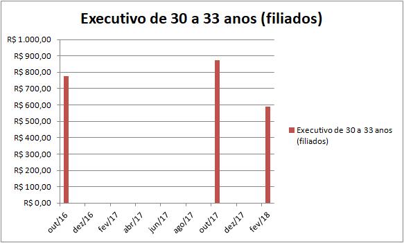 Já o Executivo para usuários entre 30 e 33 anos, o desconto atingiu R$ 285,39