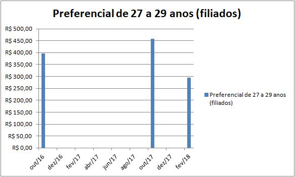 Plano Preferencial para beneficiários de 27 a 29 anos, teve queda de mais de R$ 162 em face ao reajuste de outubro de 2017